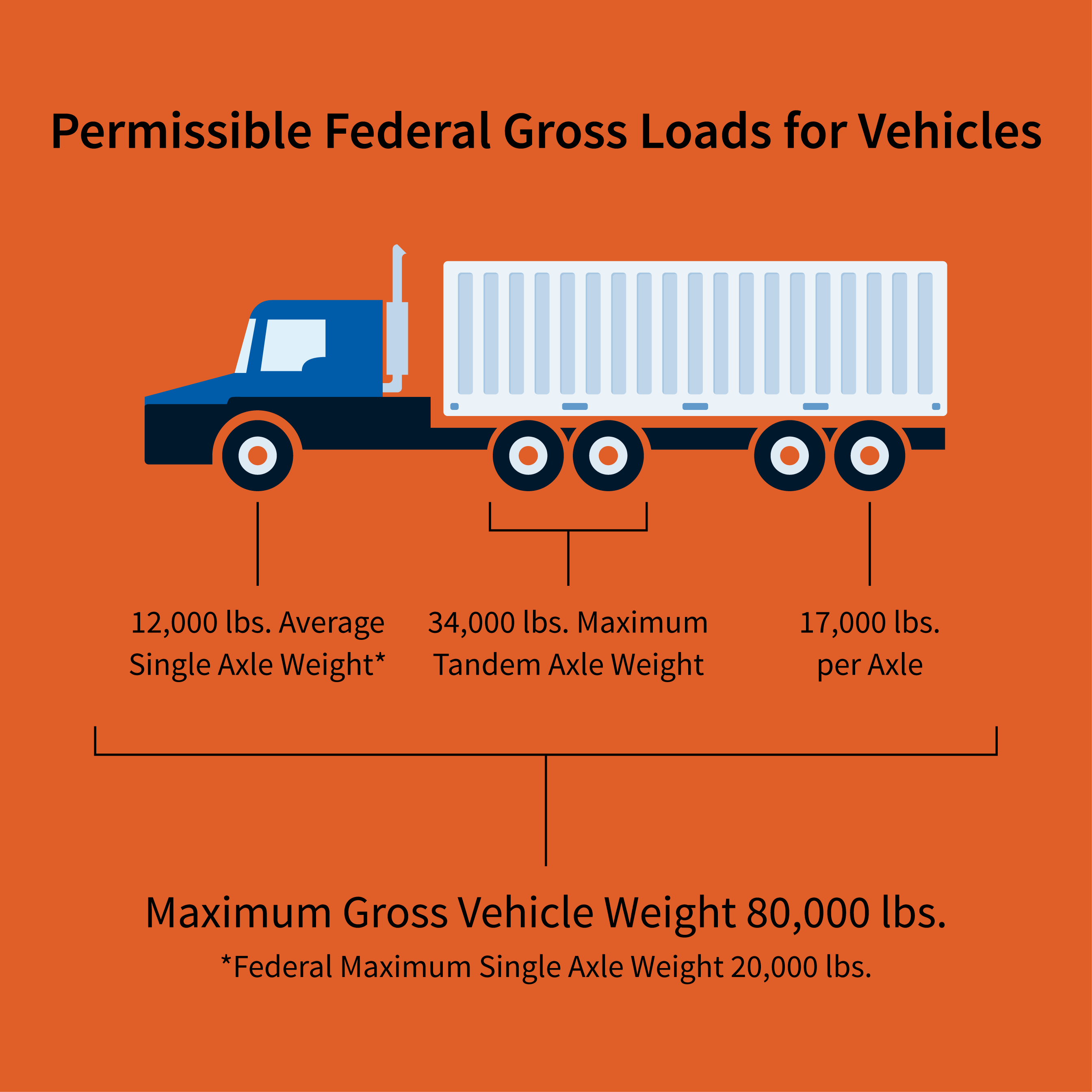 Century Express Permissible Federal Gross Loads for Vehicles